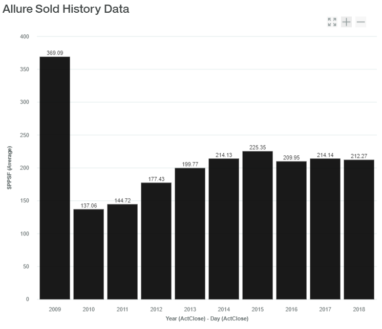 Allure Sold History Data luxadvisor