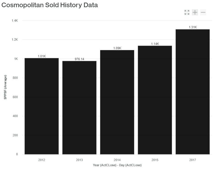 Cosmopolitan Sold History Data luxadvisor