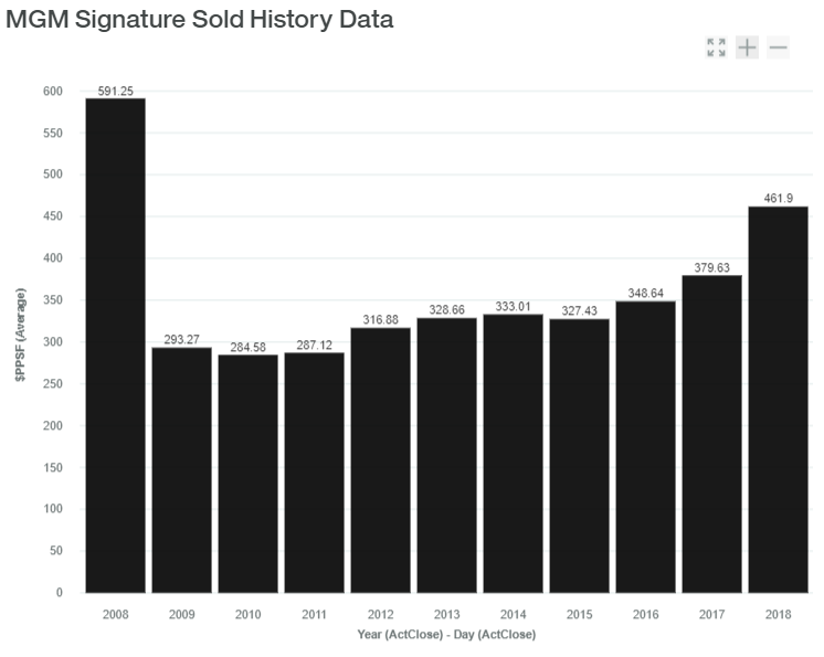 MGM-Signature Sold History Data luxadvisor