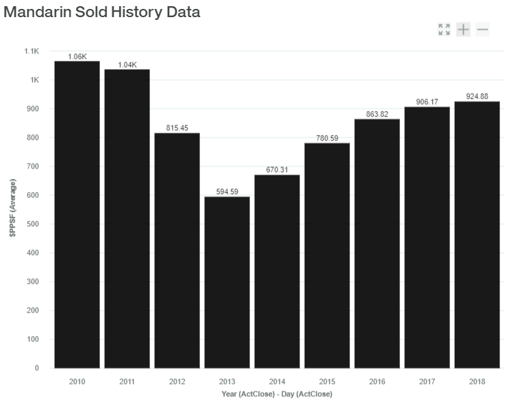 Mandarin Sold History Data luxadvisor