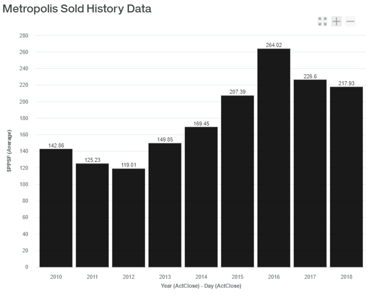 Metropolis Sold History Data luxadvisor