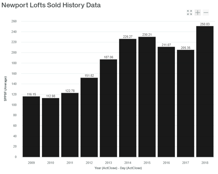 Newport Sold History Data luxadvisor