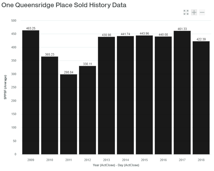 One Queensridge Sold History Data luxadvisor