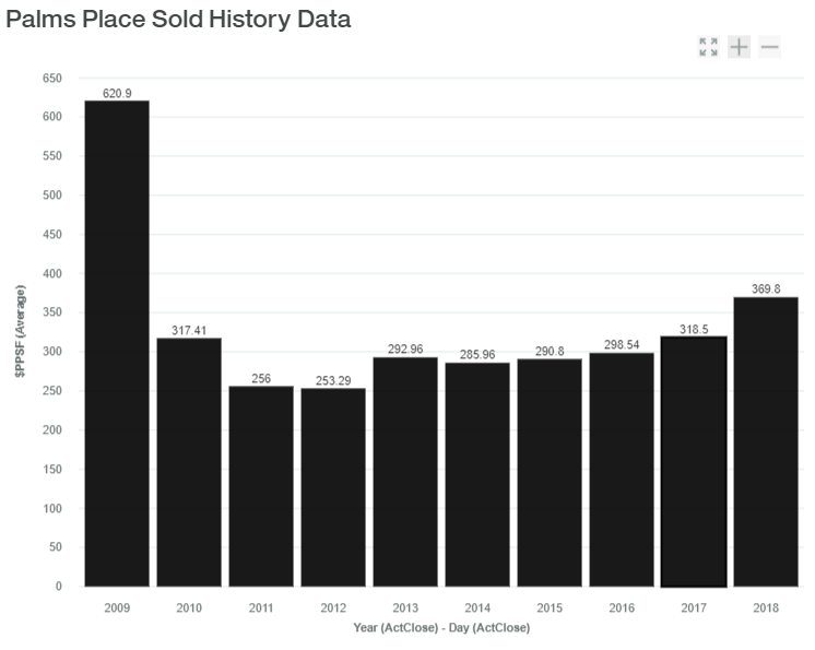 Palms Place Sold History Data luxadvisor