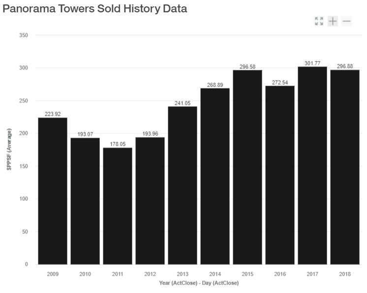 Panorama Towers Sold History Data luxadvisor