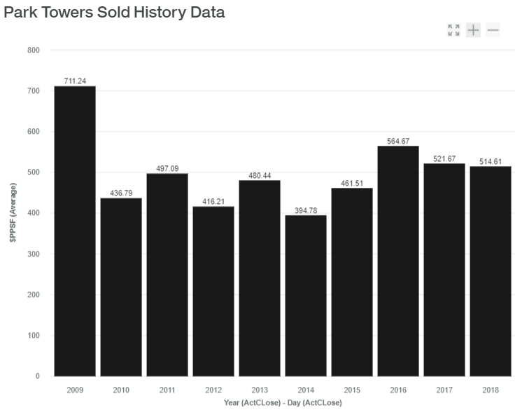 Park Towers Sold History Data luxadvisor