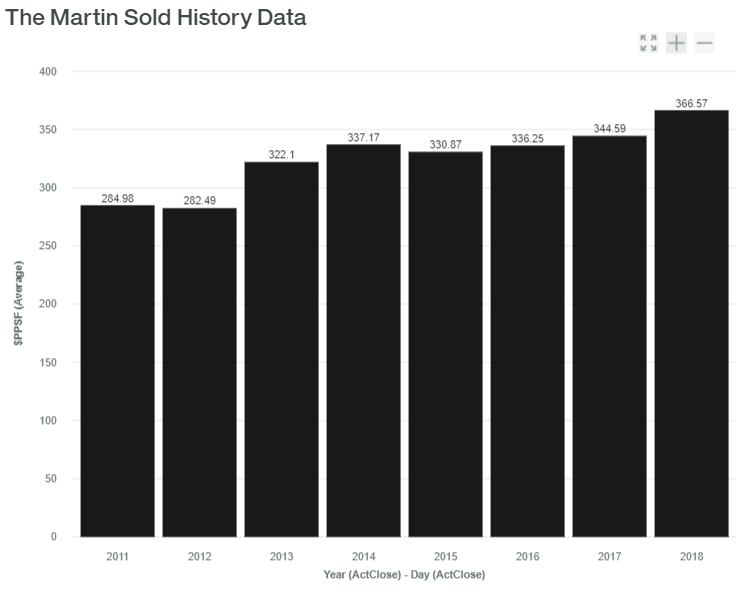 The Martin Towers Sold History Data luxadvisor