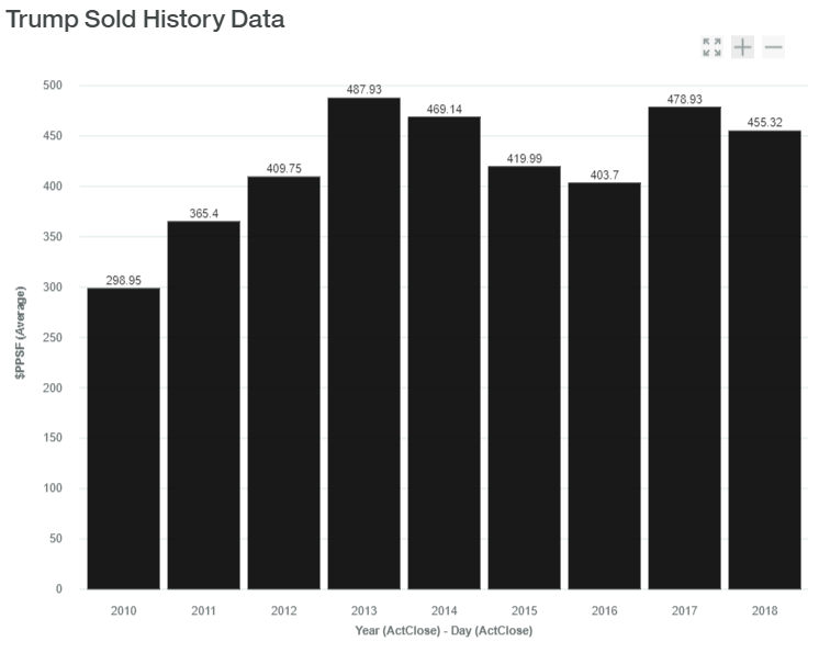 Trump Towers Sold History Data luxadvisor