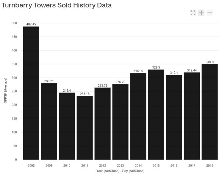 Turnberry Towers Sold History Data luxadvisor