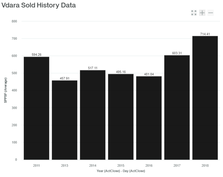 Vdara Sold History Data luxadvisor