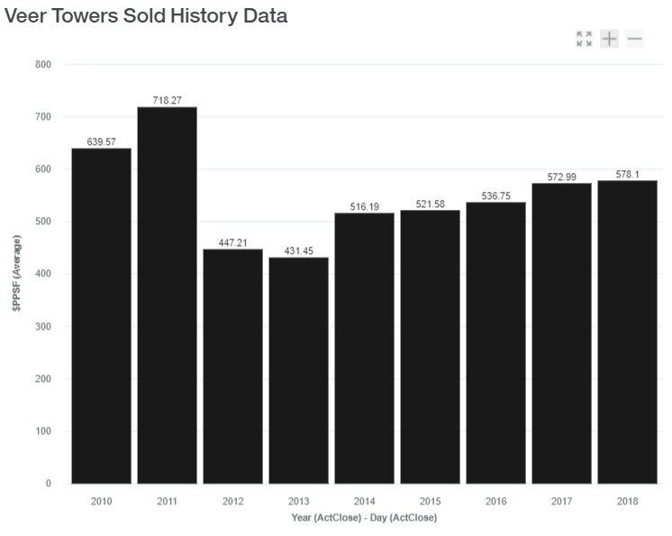 Veer Sold History Data luxadvisor