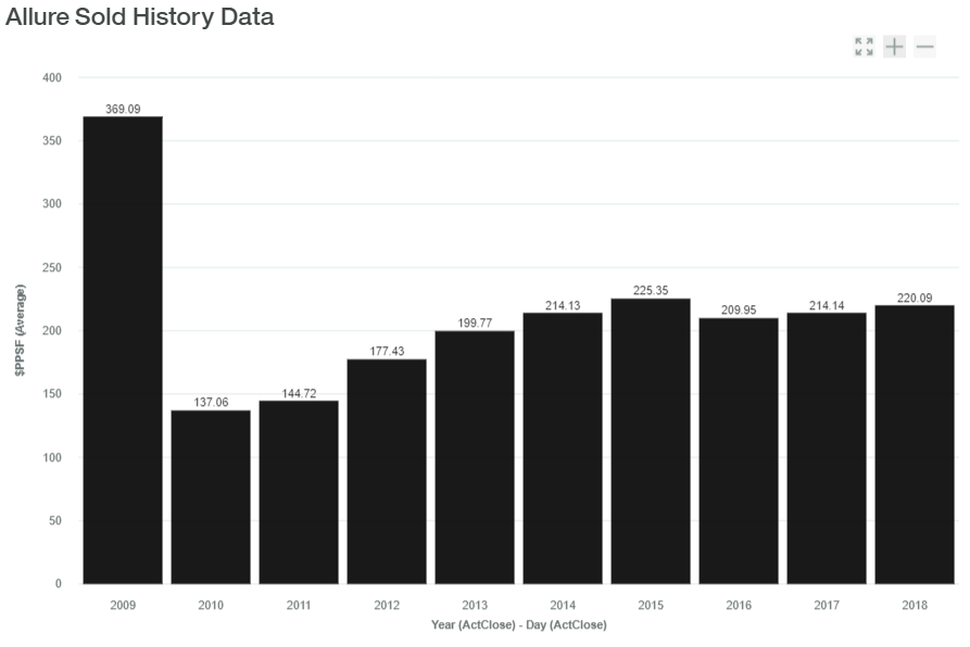 Allure Sold History Data