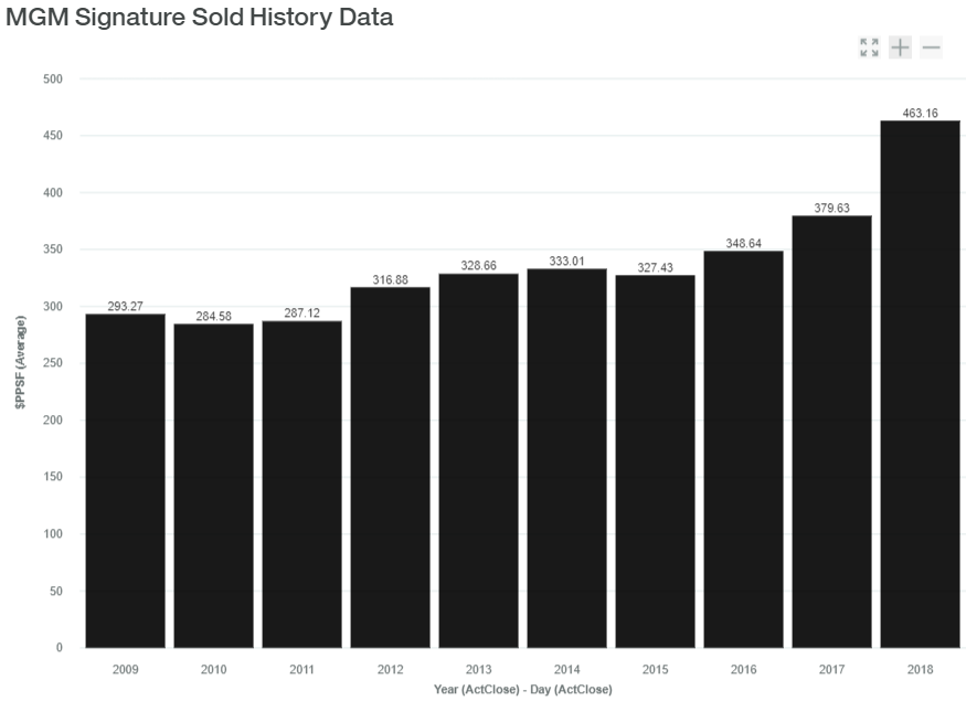 MGM Signature Sold History Data