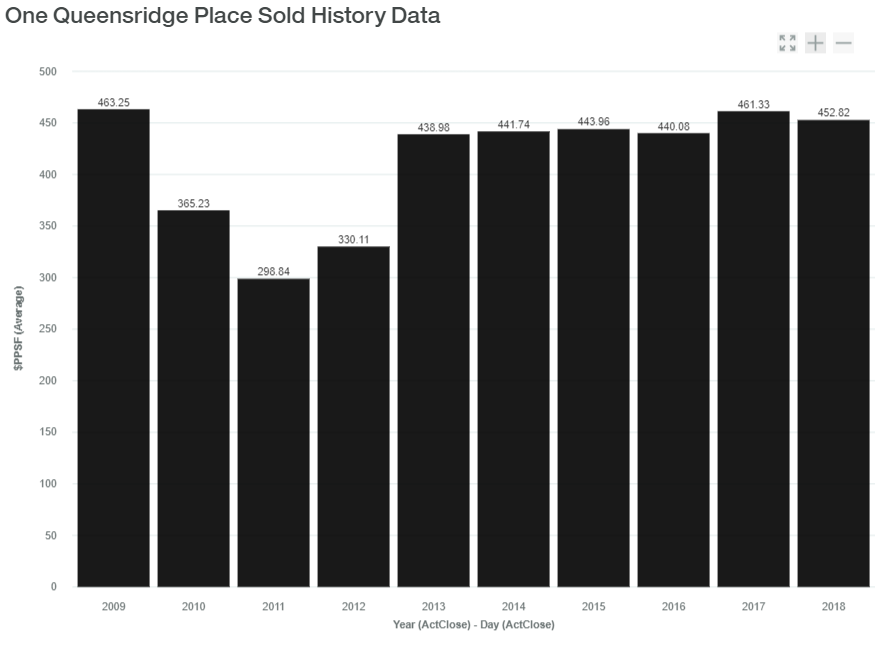 One Queensridge Place Sold History Data