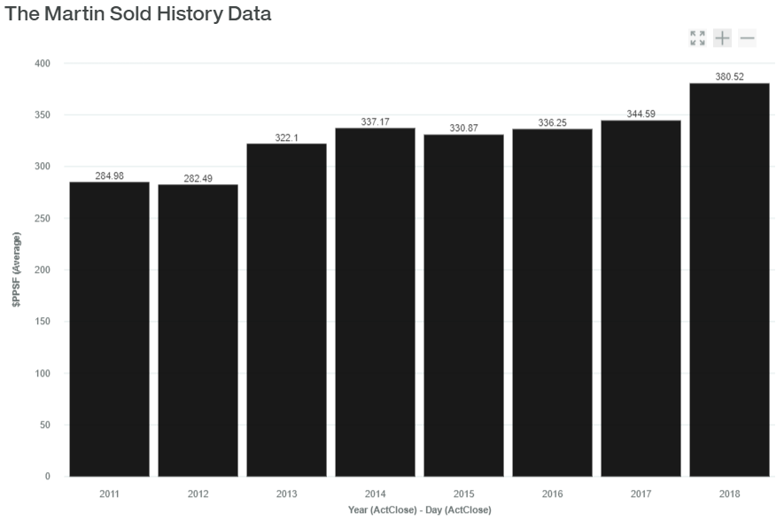 The Martin Sold History Data