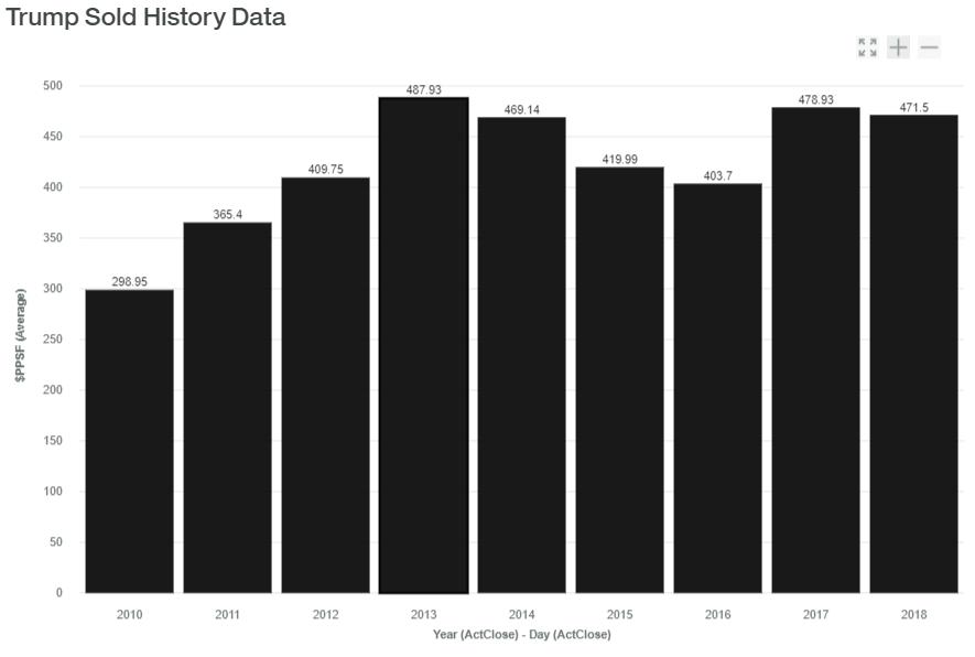 Trump Sold History Data