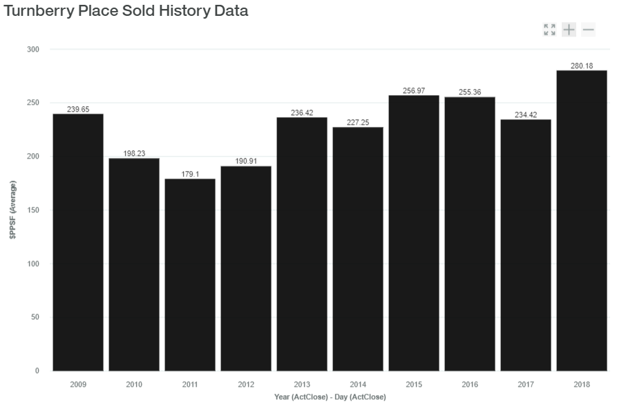 Turnberry Place Sold History Data