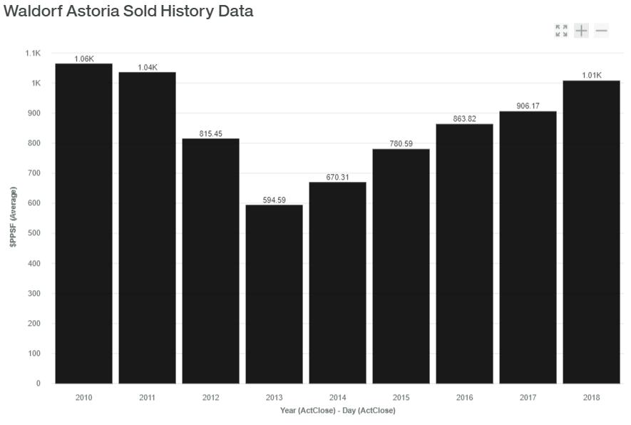 Waldorf Astoria Sold History Data