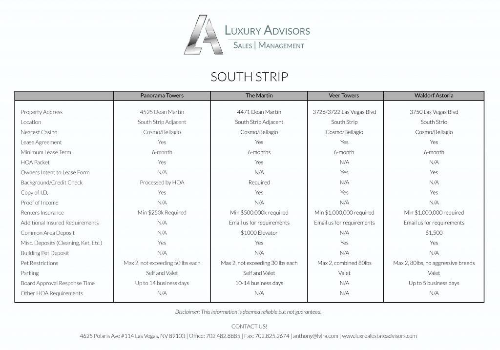 Las Vegas Condo Rental Requirements-South Strip