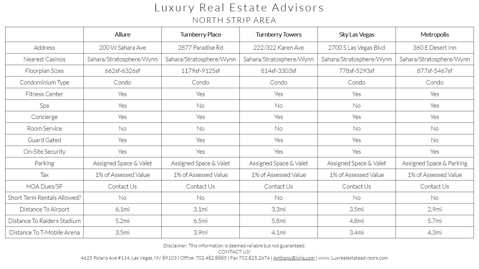 Luxury Real Estate Advisors Las Vegas Condo HOA Info V1