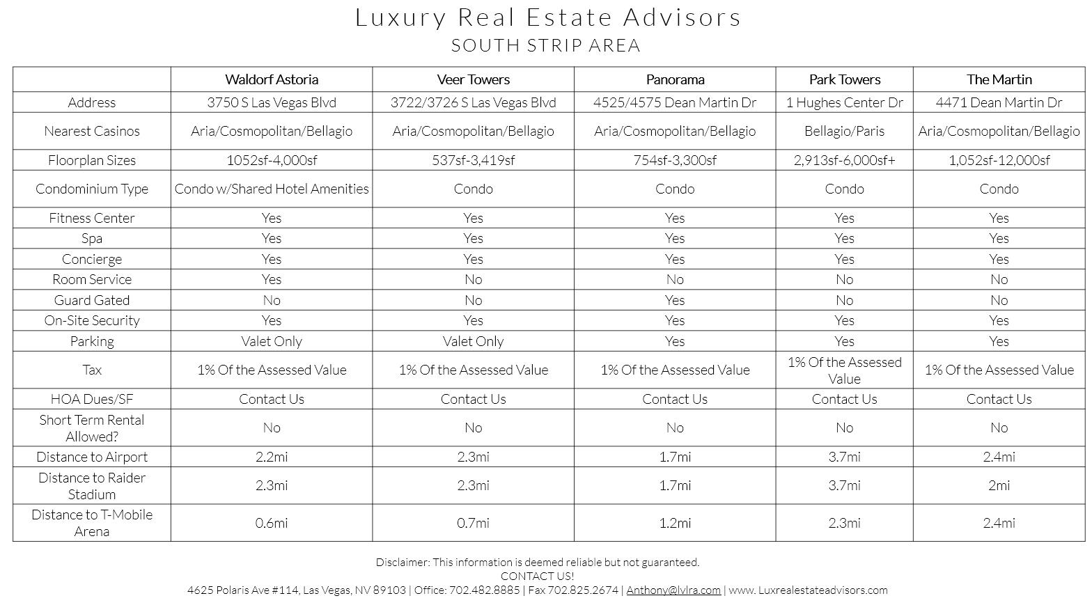 Luxury Real Estate Advisors Las Vegas Condo HOA Info V2