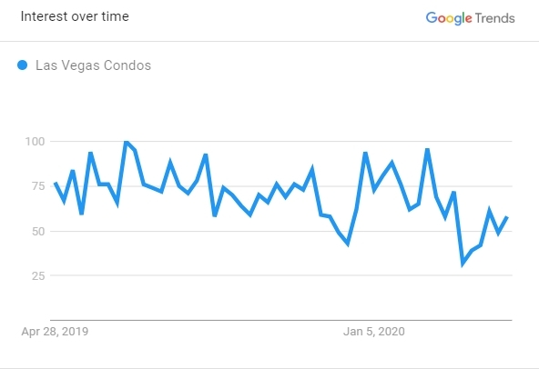 Las Vegas Condo Search Trends