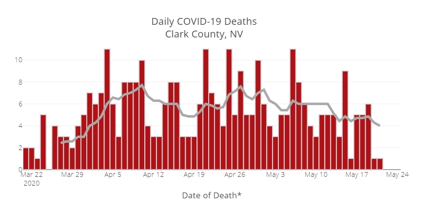 COVID Deaths Clark County 5-25-2020